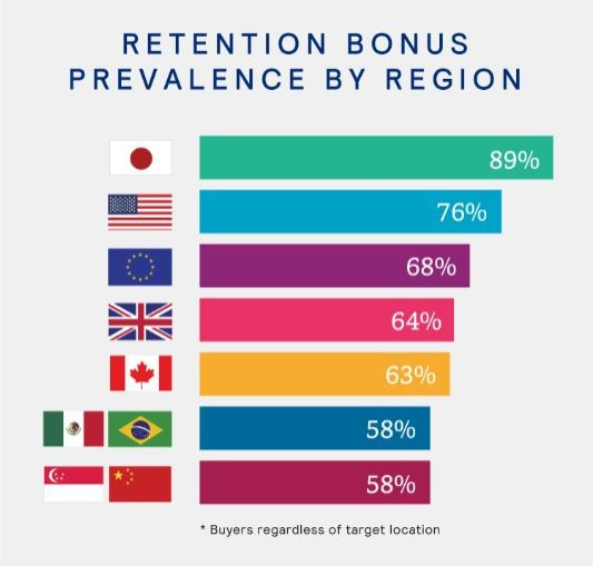 Employee Retention Strategies - Mercer