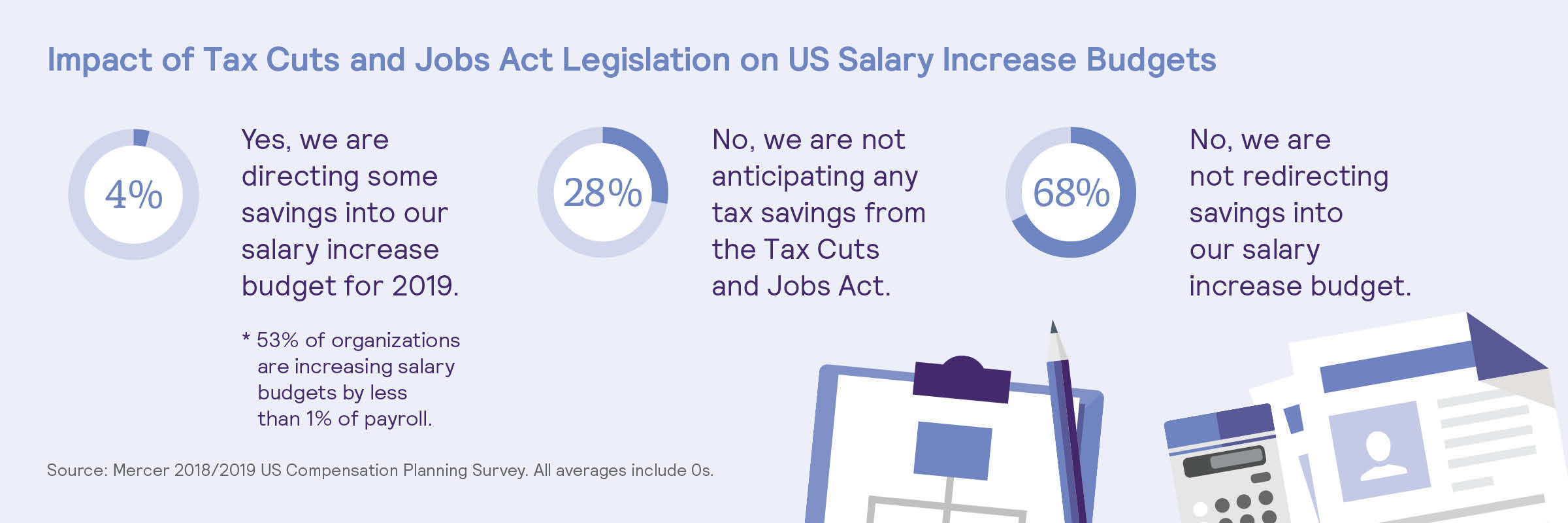 Impact of Tax Cuts and Jobs Act Legislation on US Salary Increase Budgets