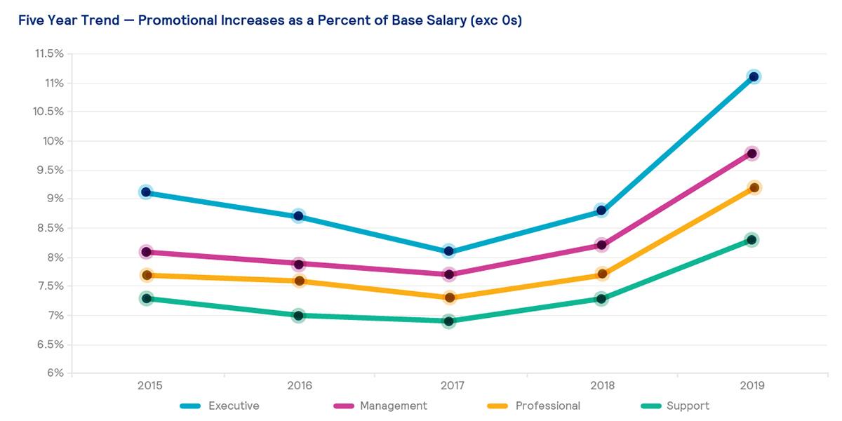 US Compensation Planning Survey 2019/2020 | Mercer US