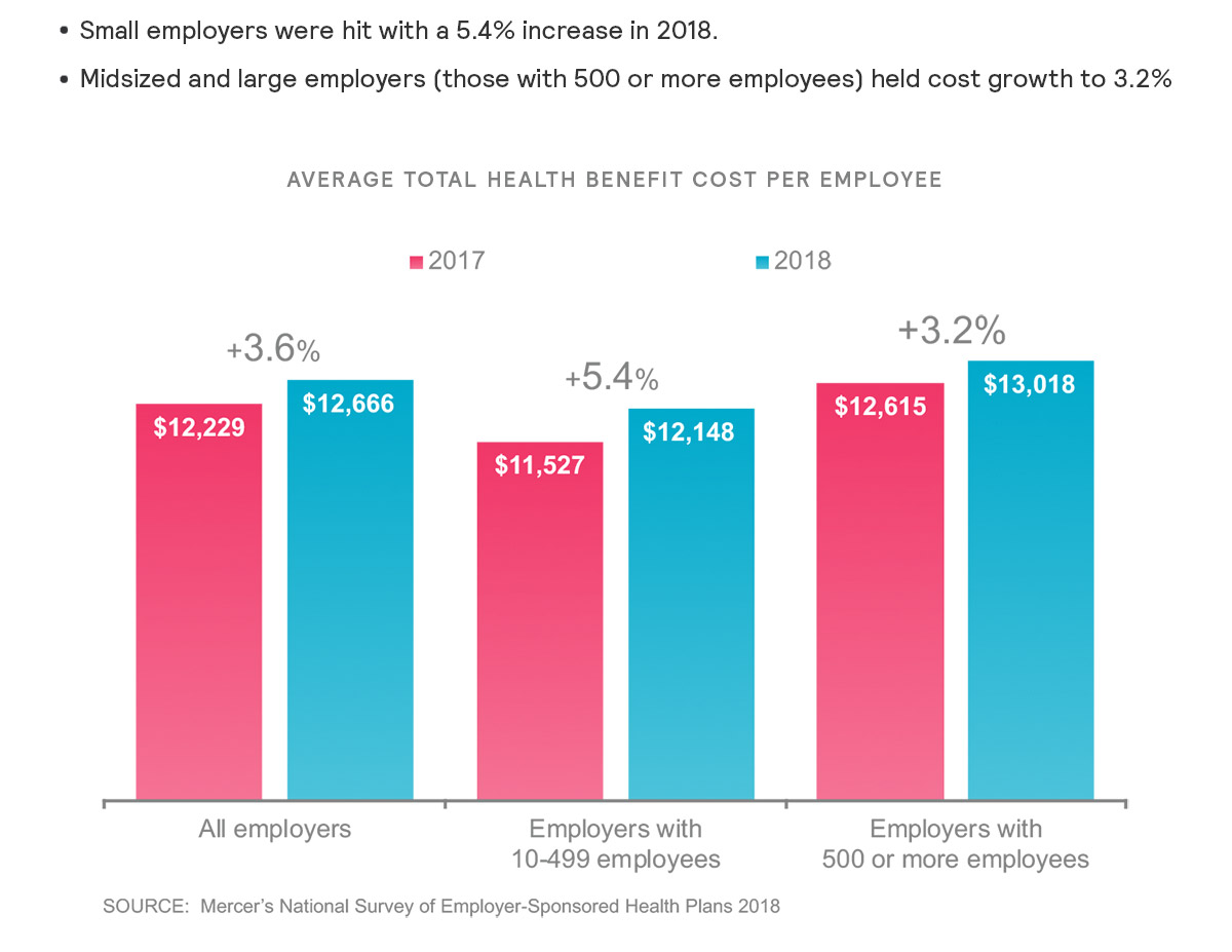 Average Per-Employee Cost Tops $13,000 for Midsize